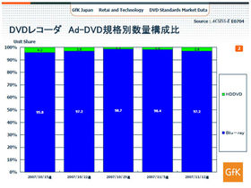 Blu-ray wins 97 per cent of HD recorder sales