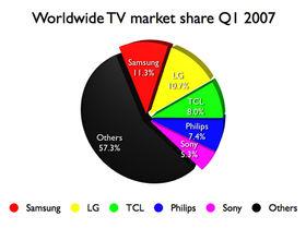 Samsung is still the world's No.1 TV maker