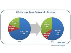 Apple iOS gaming boom hits Nintendo hard