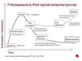 Apple iPad 'won't be mass market in the UK'