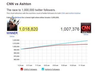Ashton Kutcher is the king of Twitter