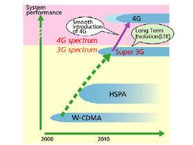 Quarter gigabit downloads coming to mobiles